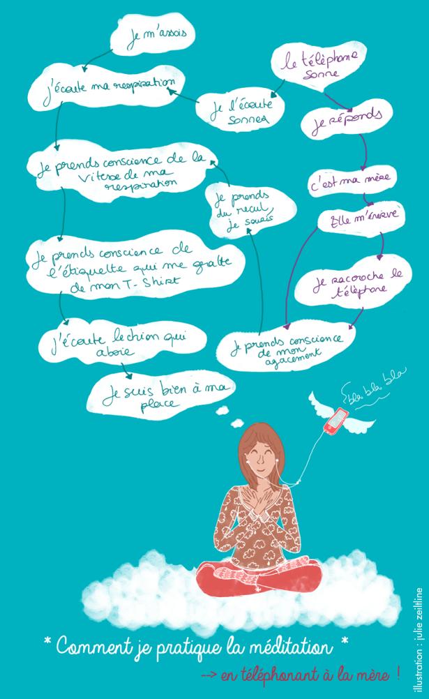 Comment-je-me?dite-en-t éléphonant-à-ma-mère-julie-zeitline-illustration-lucie-baudon